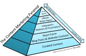 content-marketing-pyramid