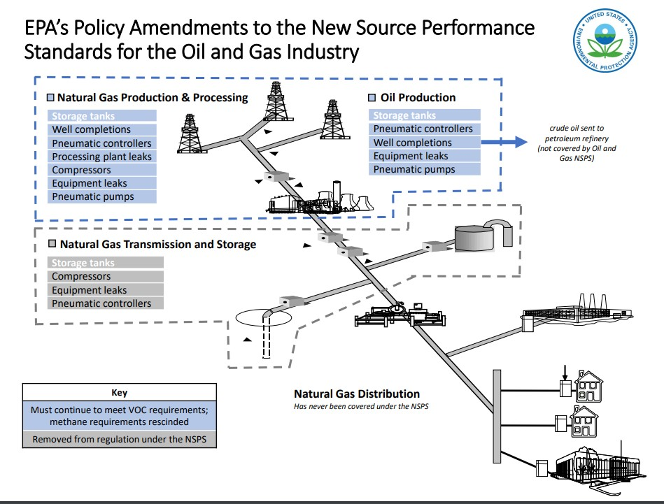 Courts and Election Mean the Future of EPA's Methane Regulations for the Oil and Gas Industry is Still Up in the Air Background Decorative Photo