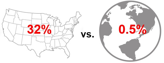 32% over a picture of the U.S. vs. .05% over a picture of the globe