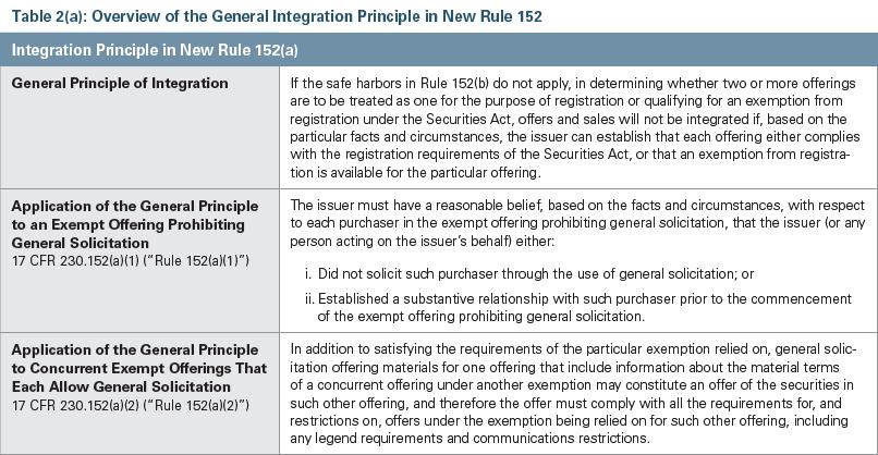 Integration Principle Chart