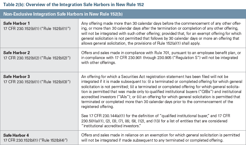 Non Exclusive Integration Chart