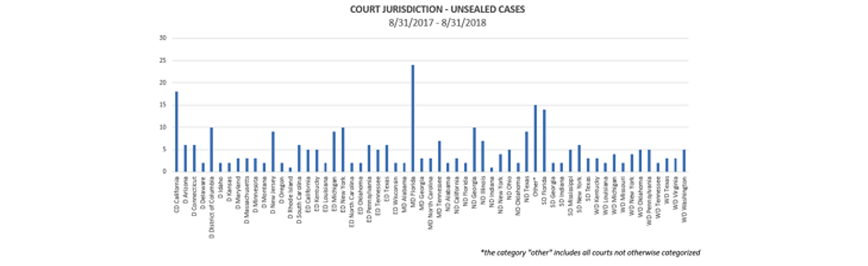 Qui Tam 11-2018 Court Jurisdiction