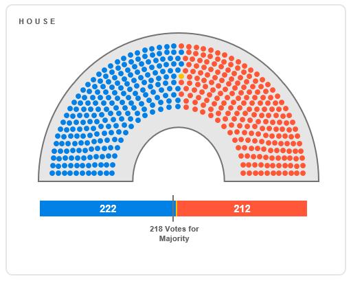 U.S. House Balance of Power