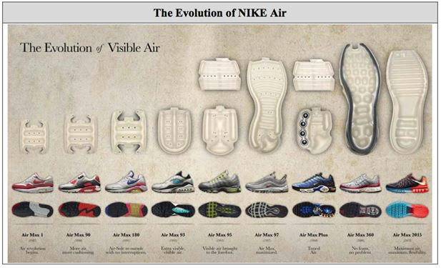 d157ceca9c6c8 Nike claims to own more than 800 utility patents directed to its NIKE Air  technology