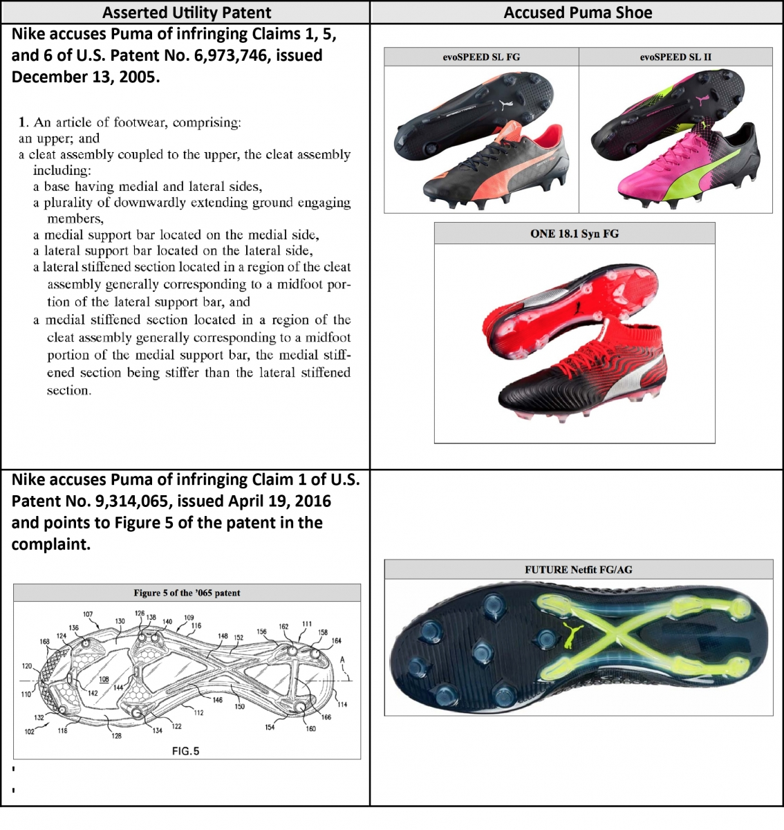 4001c2cc51a Nike alleges that the following Puma shoes infringe its cleated assembly  technologies