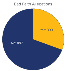 COVID-19 Bad Faith Allegations Pie Chart - Yes: 399, No: 897 - Source: UPenn Carey Law School