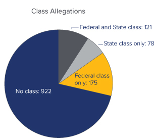 COVID-19 Class Allegations Pie Chart - No Class: 922, Federal Class Only: 175, Federal and State Class: 121, State Class Only: 78 - Source: UPenn Carey Law School