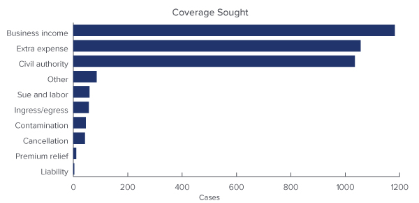 Bar chart of COVID-19 Insurance Coverage Sought: Business income, Extra expense, Civil authority, Other, Sue and labor, Ingress/egress, Contamination, Cancellation, Premium relief, Liability - Source: UPenn Carey Law School