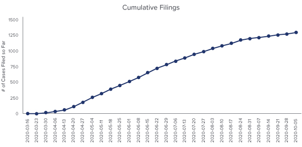 Line graph of COVID-19 Business Interruption Cumulative Filings From March 16, 2020 to October 5, 2020 - Source: UPenn Carey Law School