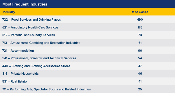 Table of Most Frequent Industries Represented in Filings. 722 - Food Services and Drinking Places: 490 Cases. 621 - Ambulatory Health Care Services: 176 Cases. 812 - Personal and Laundry Services: 78 Cases. 713 - Amusement, Gambling, and Recreation Industries: 61 Cases. 721 - Accommodation: 60 Cases. 541 - Professional, Scientific, and Technical Services: 54 Cases. 448 - Clothing and Clothing Accessories Stores: 47 Cases. 814 - Private Households: 46 Cases. 531 - Real Estate: 41 Cases. 711 - Performing Arts, Spectator Sports, and Related Industries - 25 Cases. Source: UPenn Carey Law School