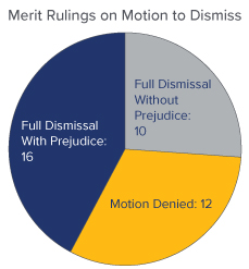 Pie Chart of Merit Rulings on Motions to Dismiss - Full Dismissal With Prejudice: 16, Full Dismissal Without Prejudice: 10, Motion Denied: 12 - Source: UPenn Carey Law School
