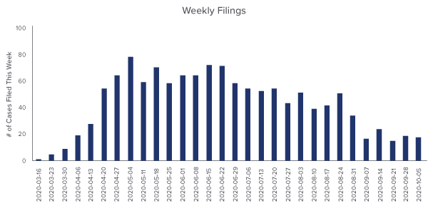 Bar chart of COVID-19 Business Interruption Weekly Filings from March 16, 2020 to October 5, 2020 - Source: UPenn Carey Law School