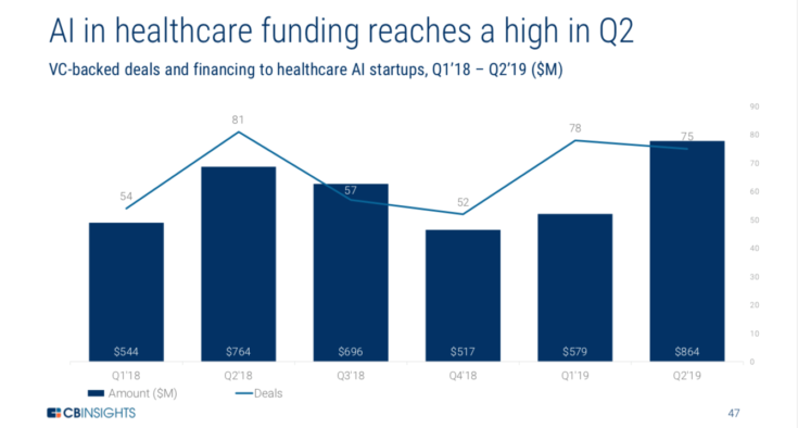 VC-backed deals and financing to healthcare AI startups, Q1'18 - Q2'19 ($M)