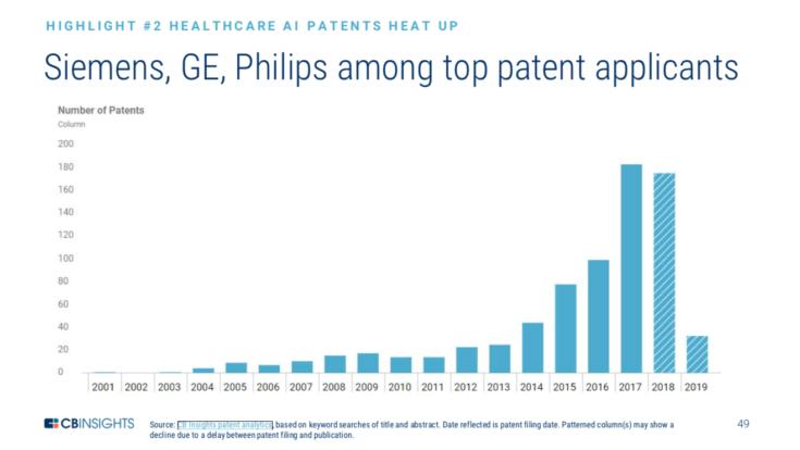 Top Patent Applicants 2001 - 2019