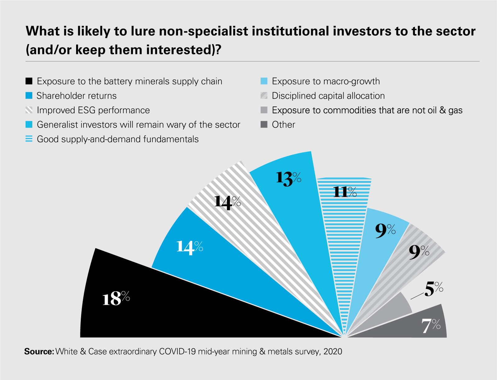 What is likely to lure non-specialist institutional investors to the sector (and/or keep them interested)?