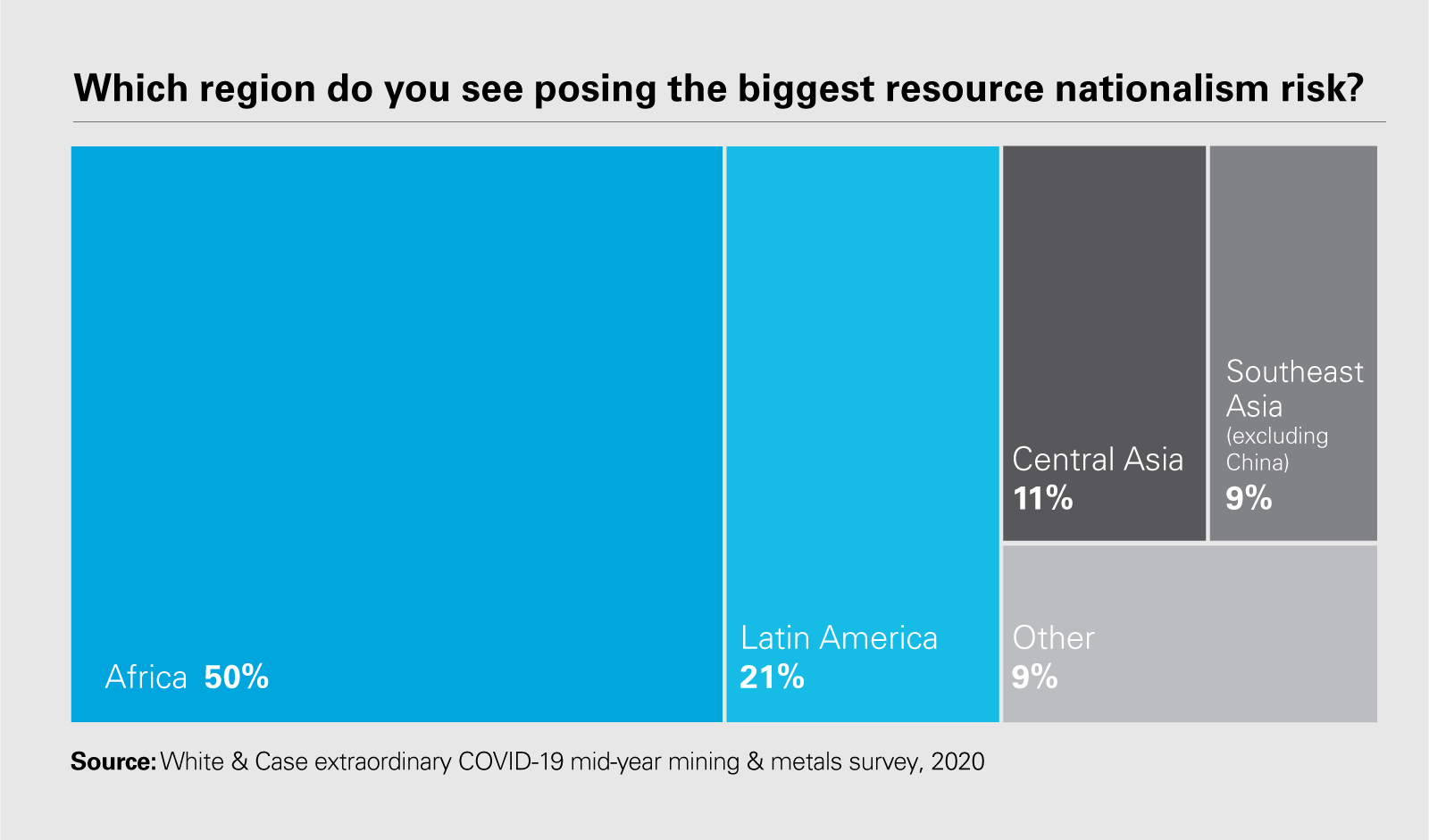 Which region do you see posing the biggest resource nationalism risk?