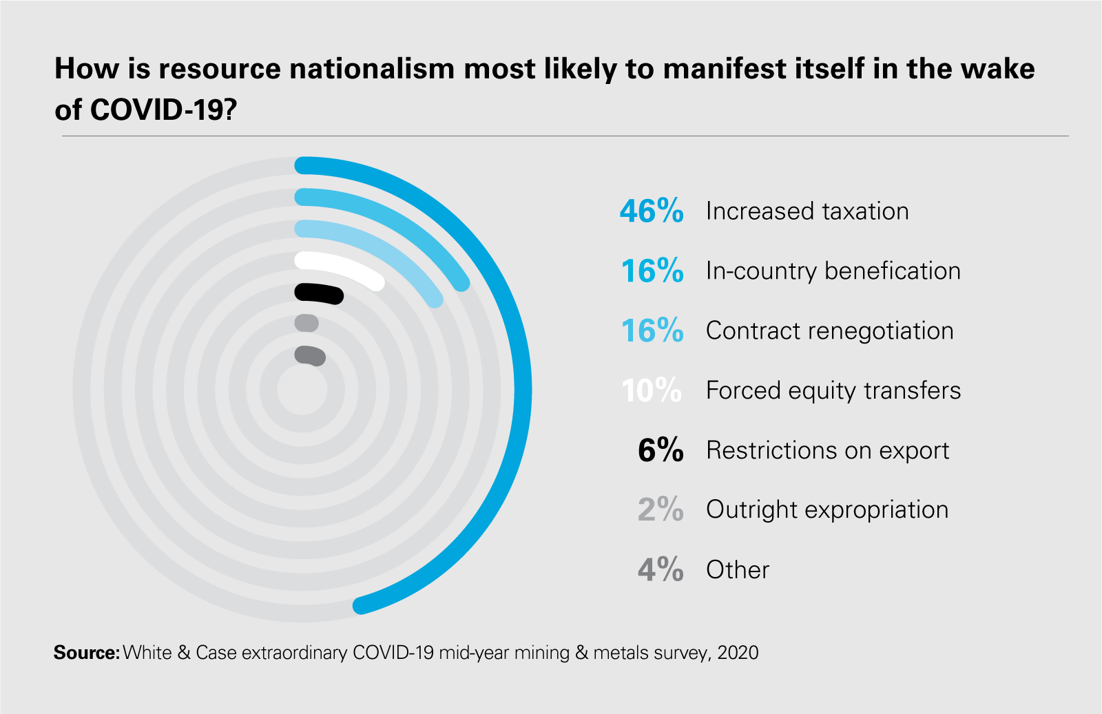 How is resource nationalism most likely to manifest itself in the wake of COVID-19?