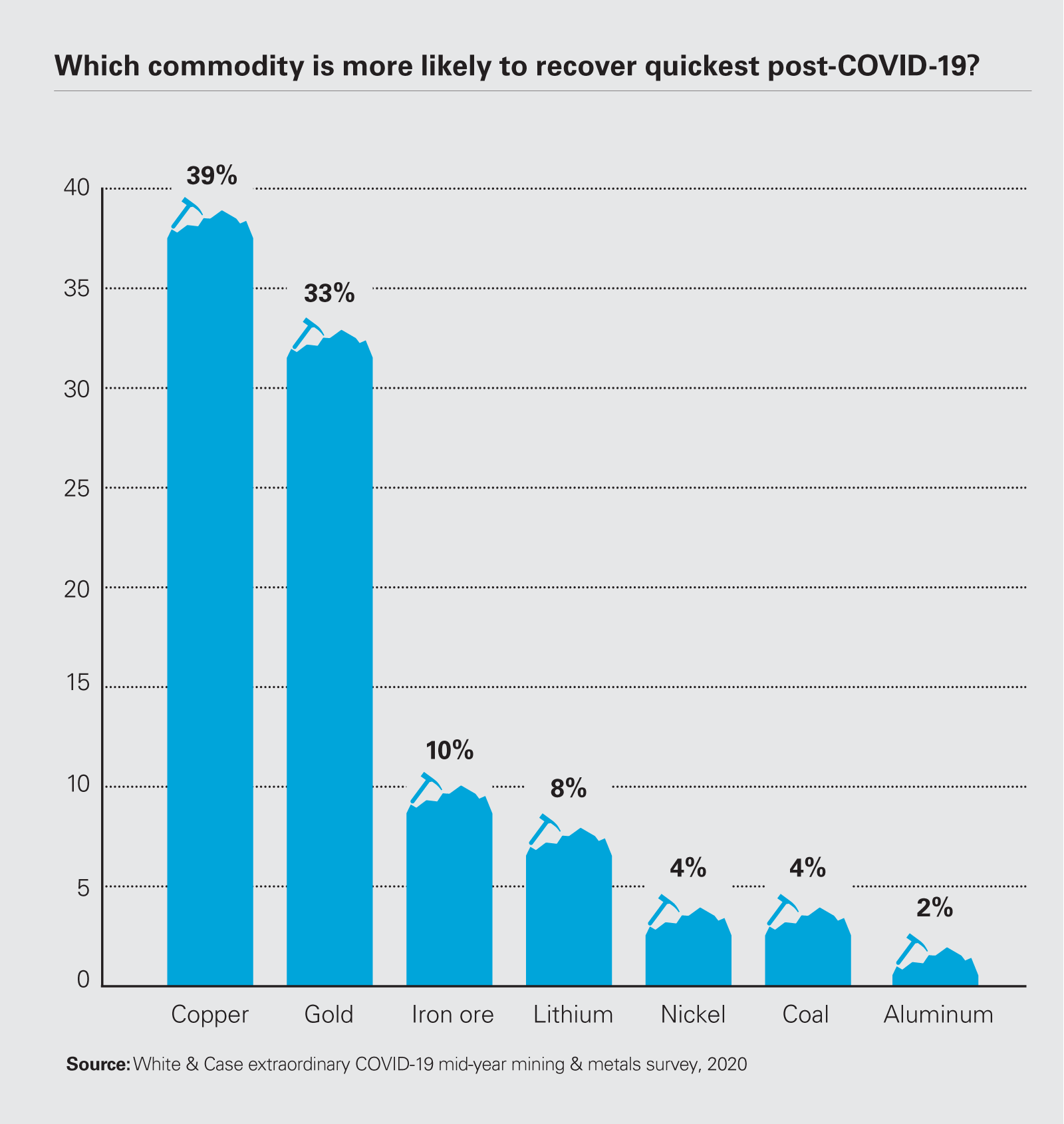Which commodity is more likely to recover quickest post-COVID-19? PDF
