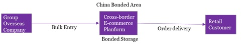 China new retail - new opportunities for trade and tax planning in the Internet+ era