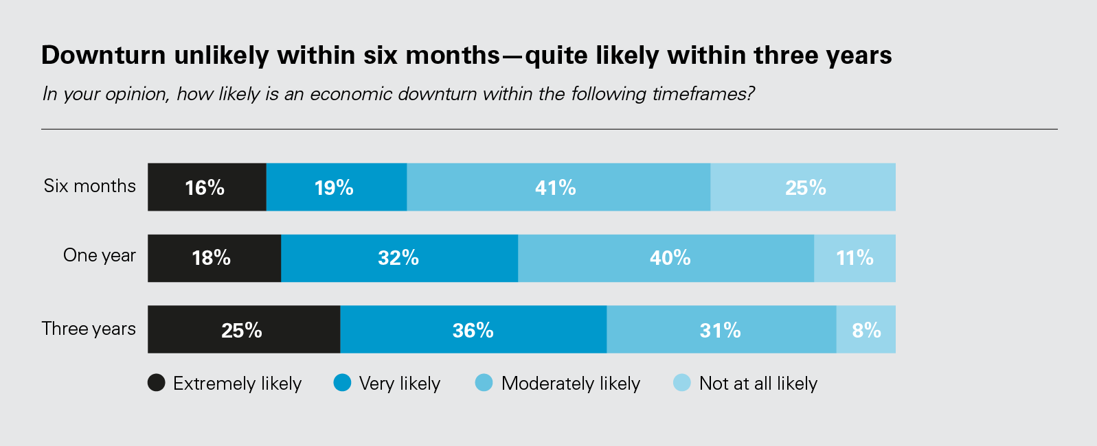 Downturn unlikely within six months—quite likely within three years