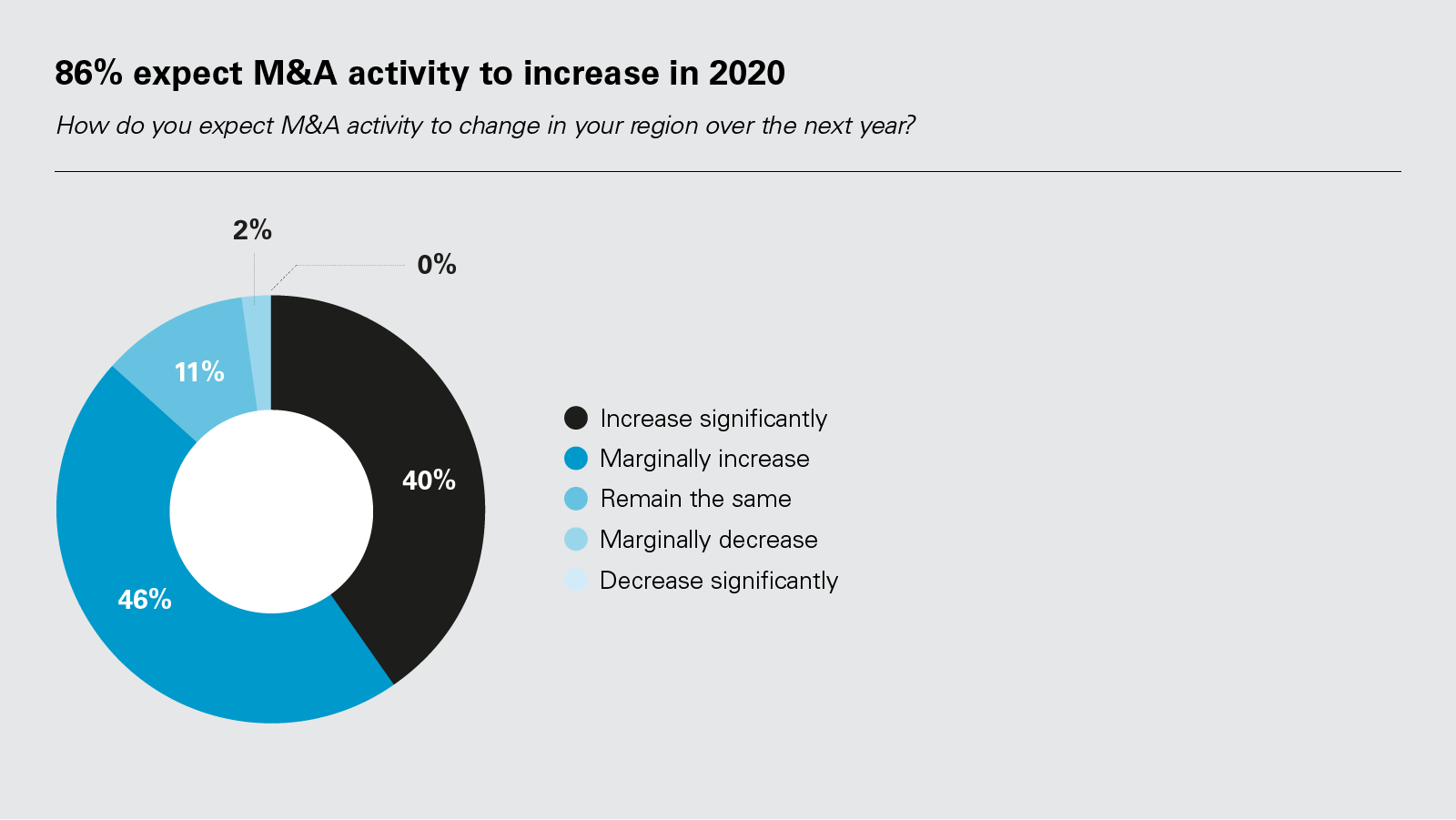 86% expect M&A activity to increase in 2020