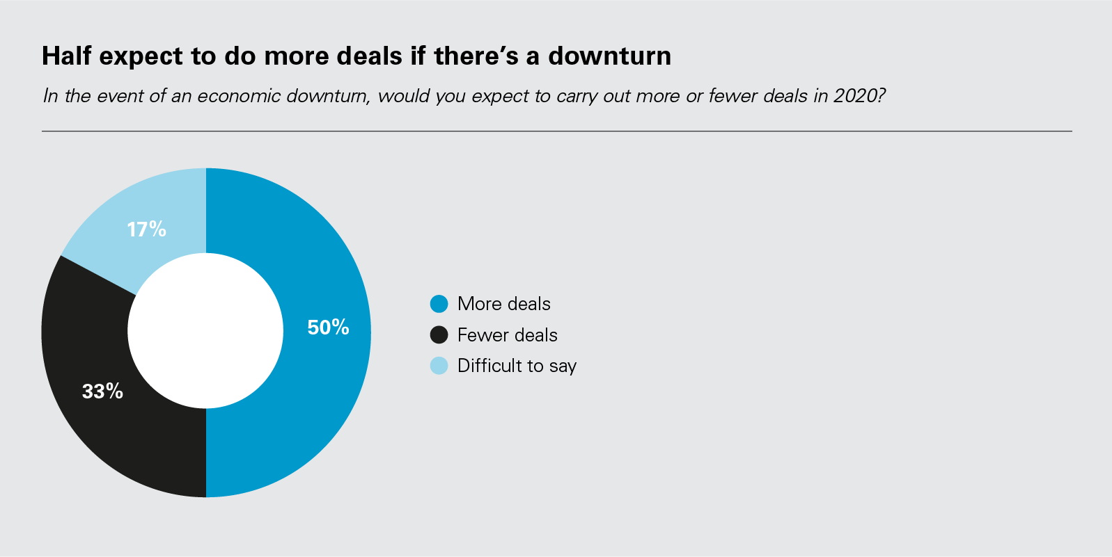 Half expect to do more deals if there's a downturn