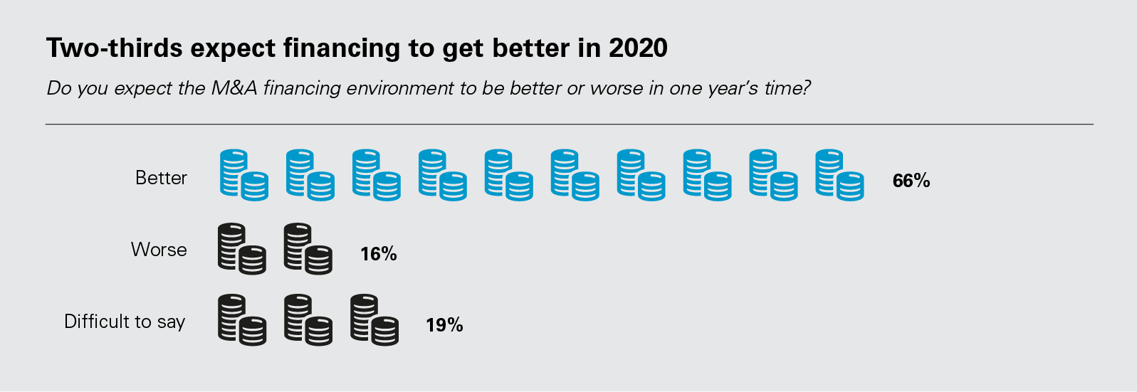 Two-thirds expect financing to get better in 2020