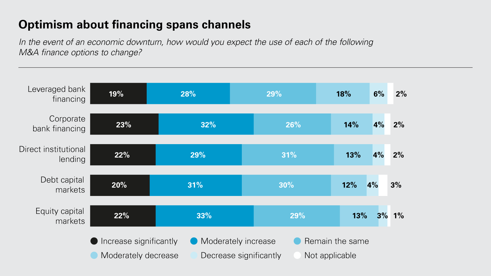 Optimism about financing spans channels (PDF)