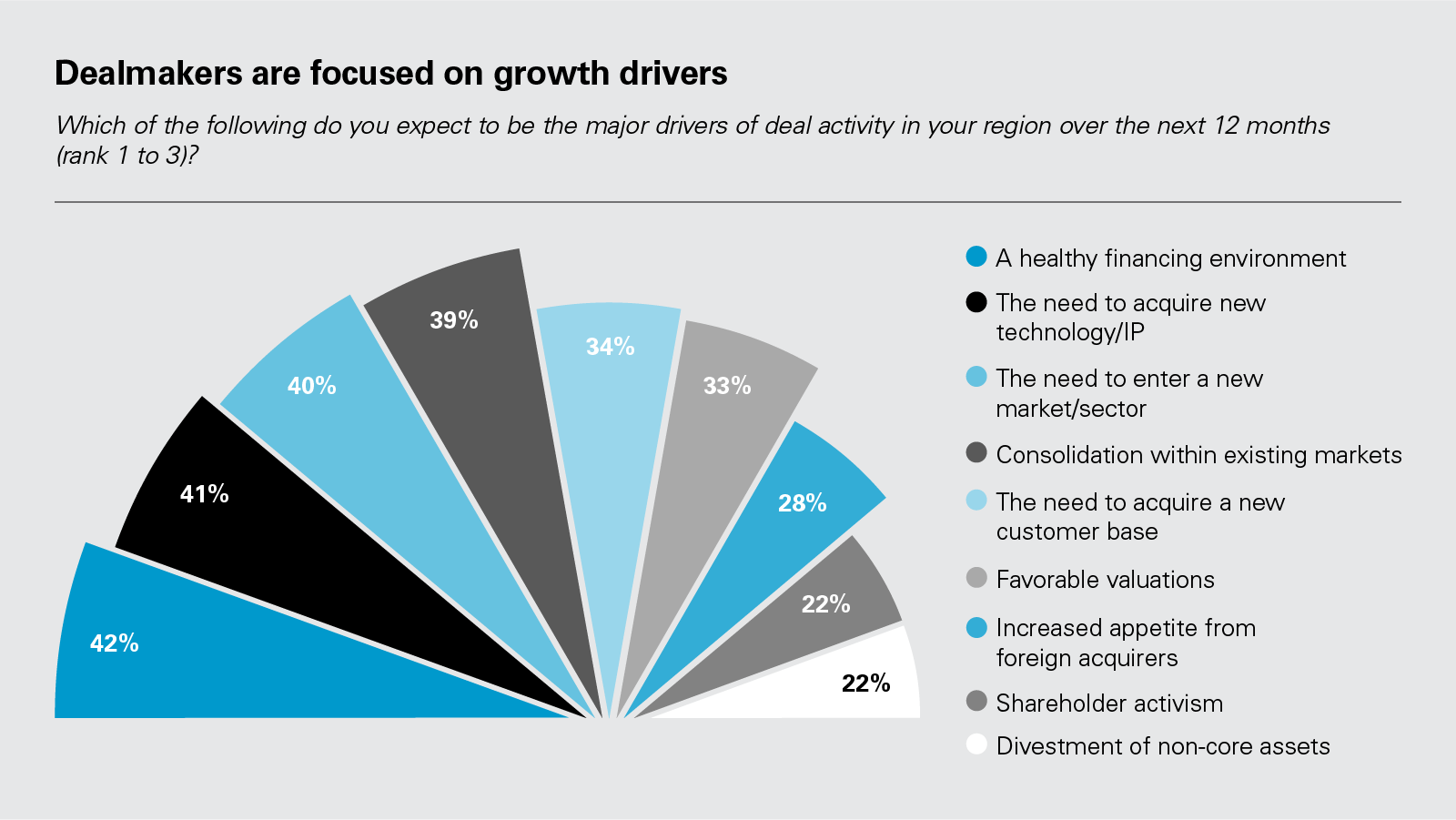 Dealmakers are focused on growth drivers