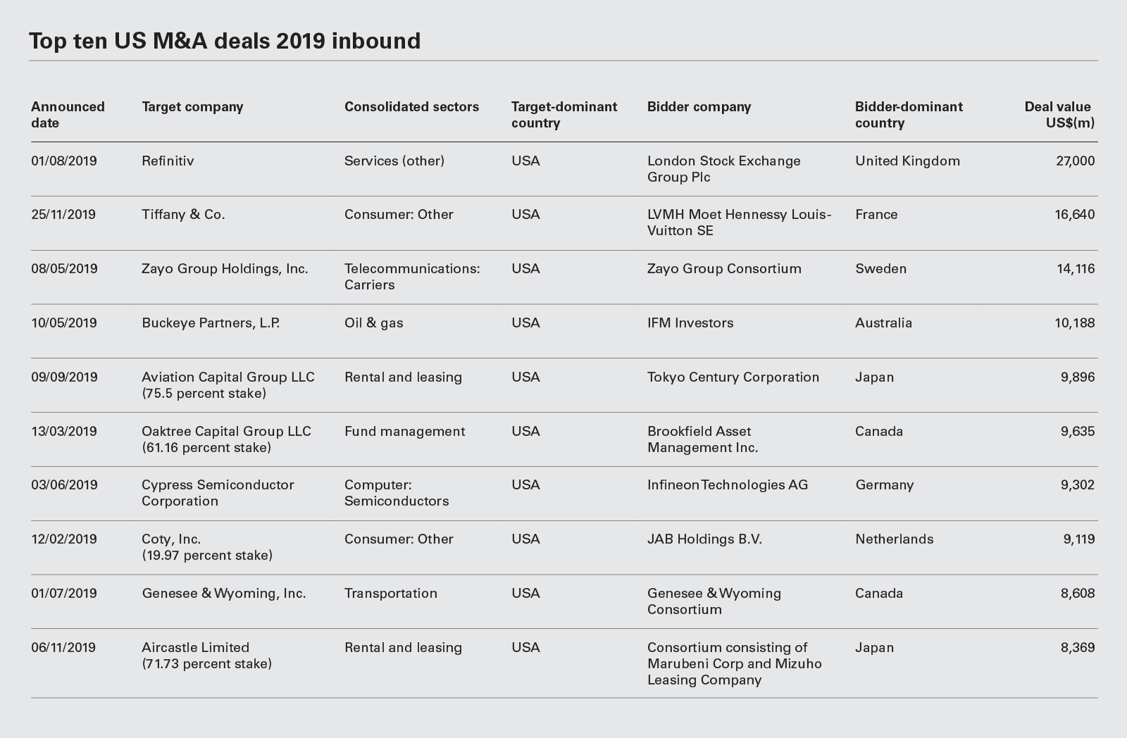 Top ten US M&A deals 2019 inbound