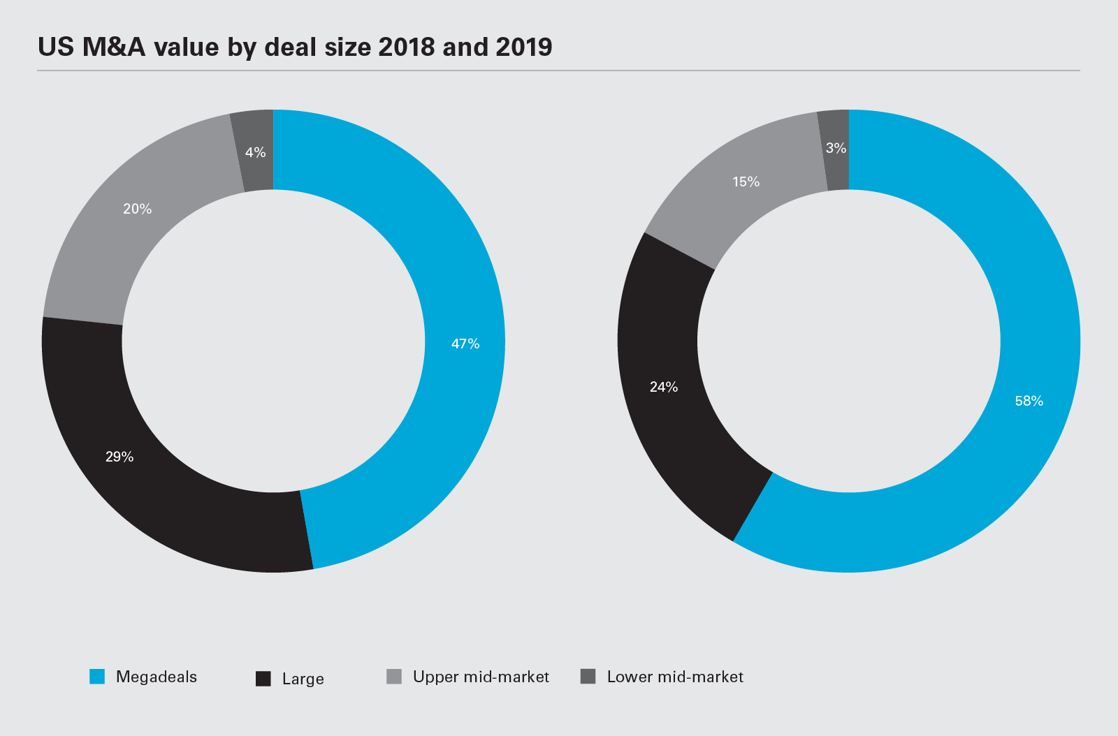 US M&A value by deal size 2018 and 2019