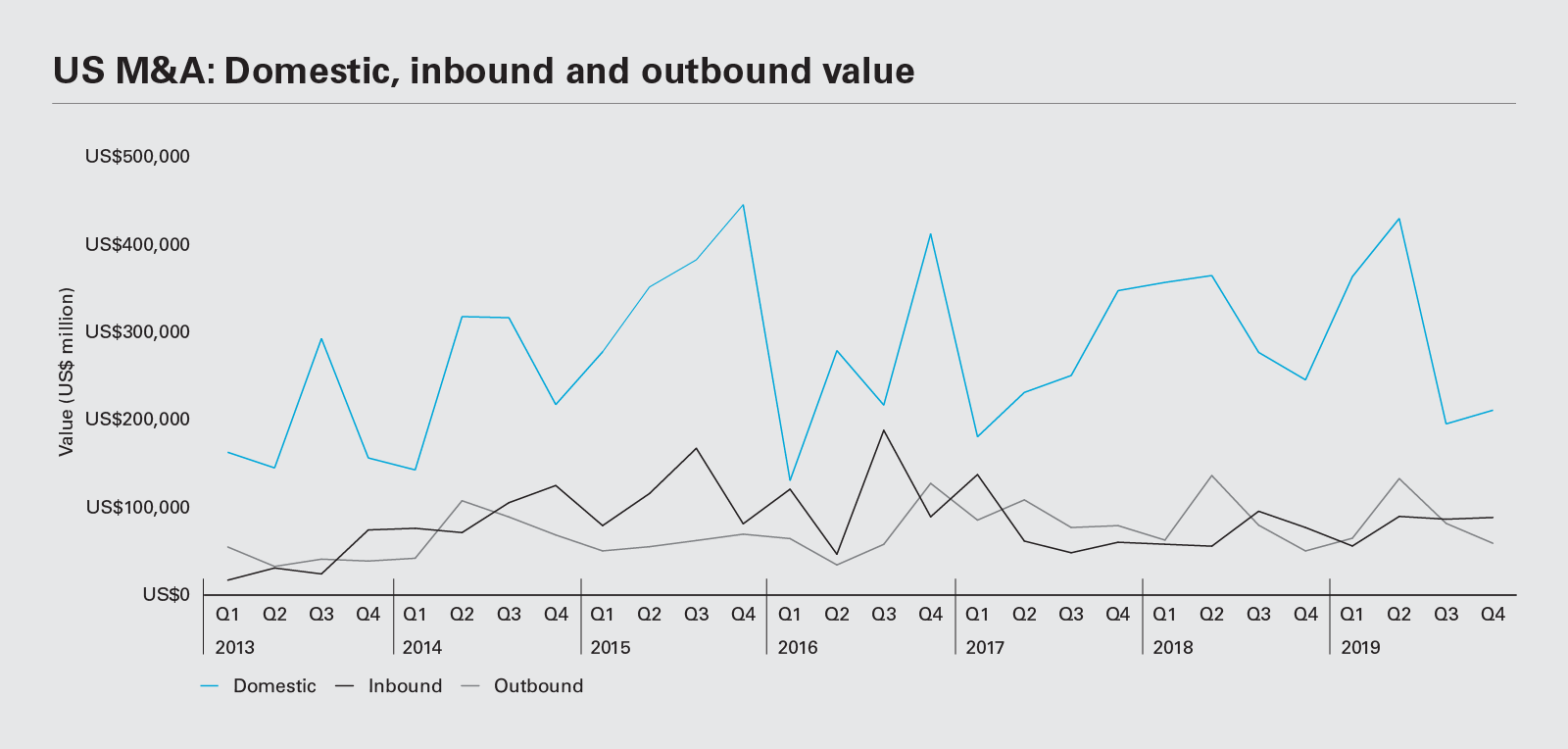 US M&A: Domestic, inbound and outbound value