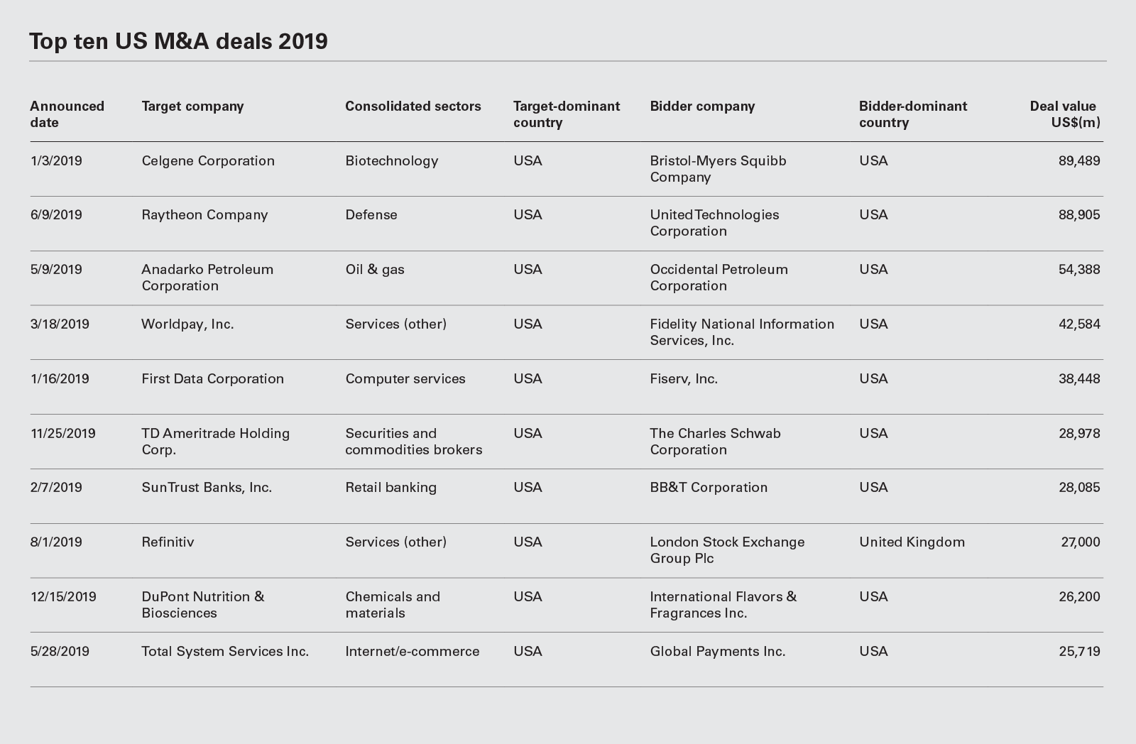 Top ten US M&A deals 2019