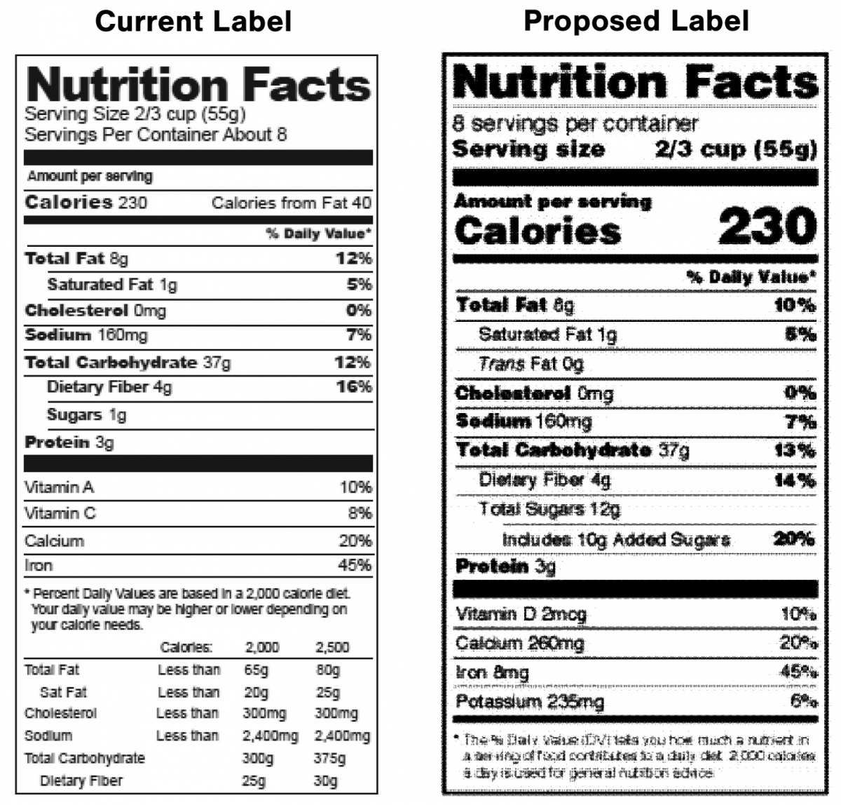 USDA Proposes Overhaul Of Nutrition Facts Panel For Meat