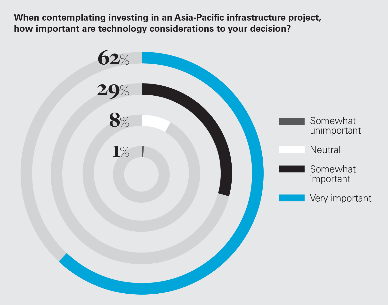 When contemplating investing in an Asia-Pacific infrastructure project, how important are technology considerations to your decision?