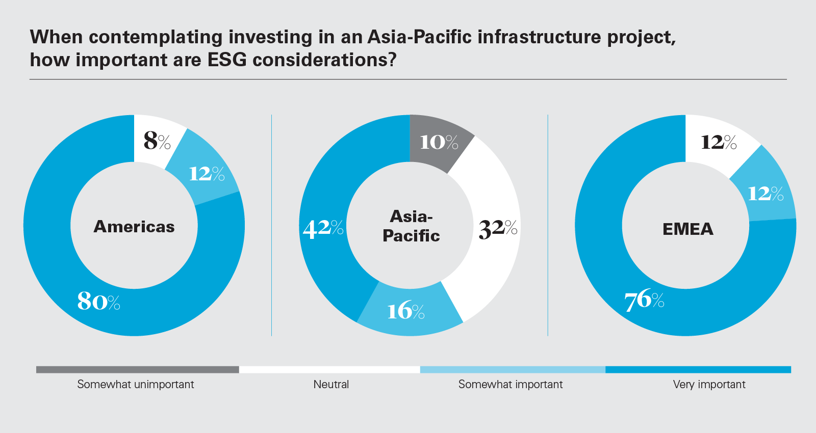 When contemplating investing in an Asia-Pacific infrastructure project, how important are ESG considerations?