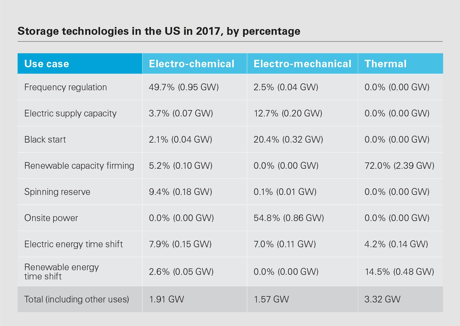 Energy_storage_LON0319065_Chart1_1600x900.png