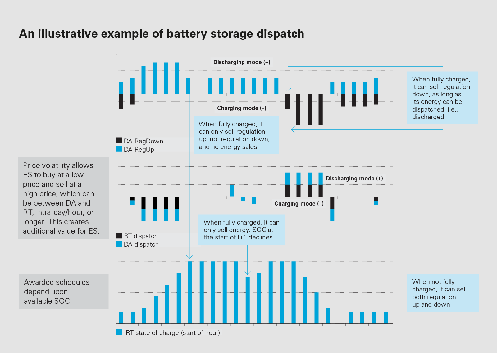 Electric storage: From idea to action | White & Case LLP - JDSupra