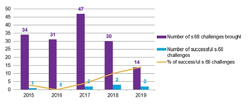 Trends in the statistics for s.68 challenges over the past five years