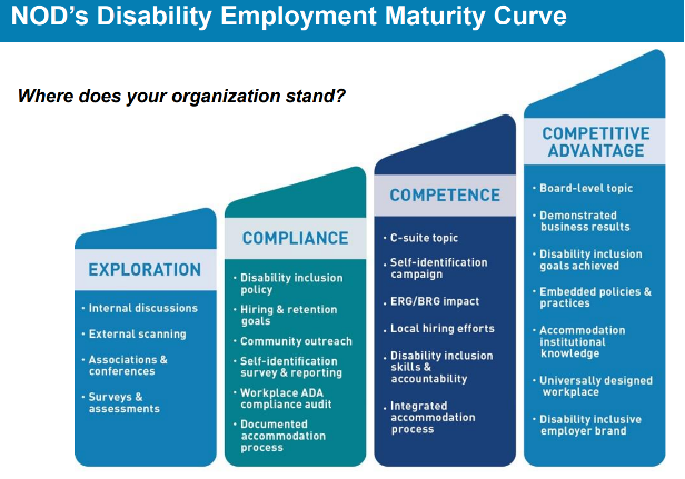 National Organization on (NOD) Disability Employment Maturity Curve