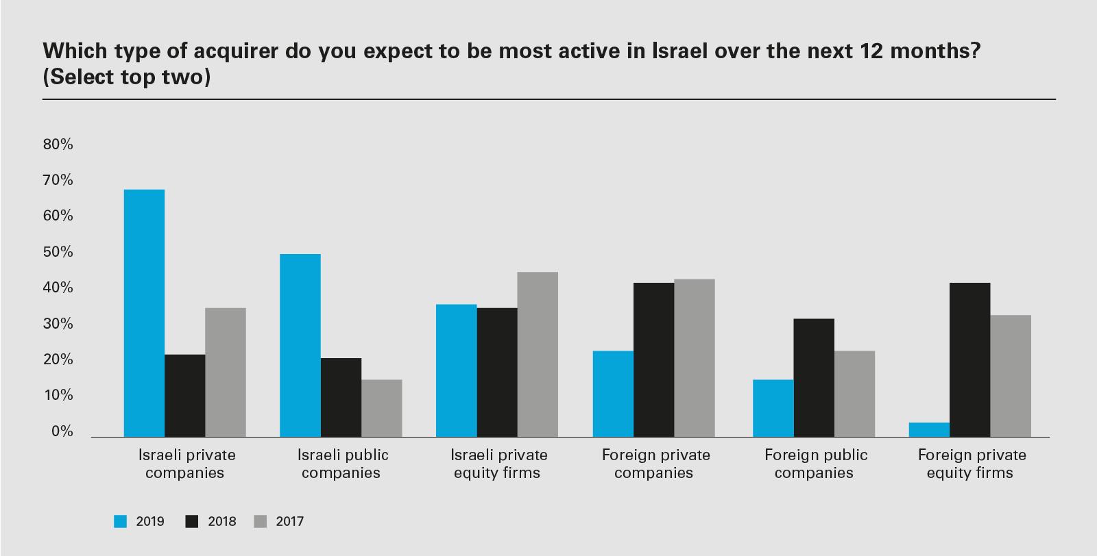 Israel2019_Charts7_1600x900