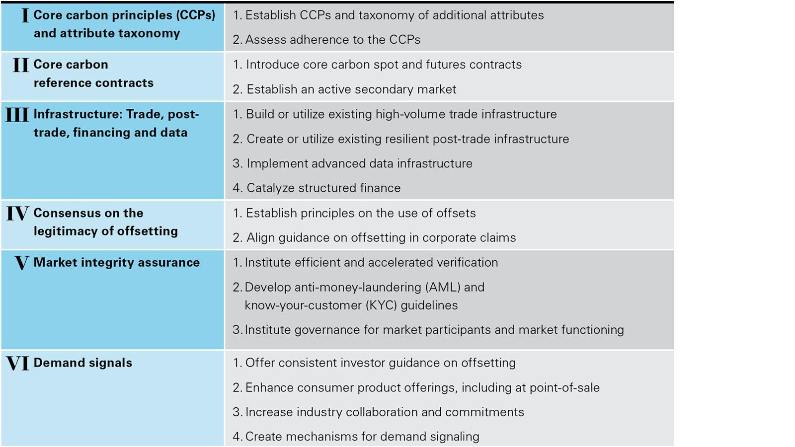Voluntary carbon market (chart)