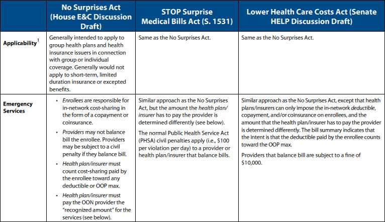 Surprise Medical Billing Chart