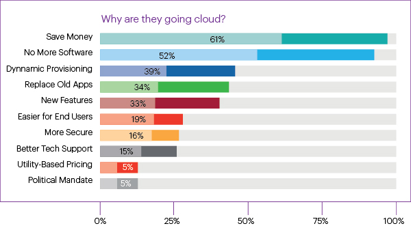 Privacy and Security Guidance: Cloud Computing in the MUSH Sector | Dentons  - JDSupra