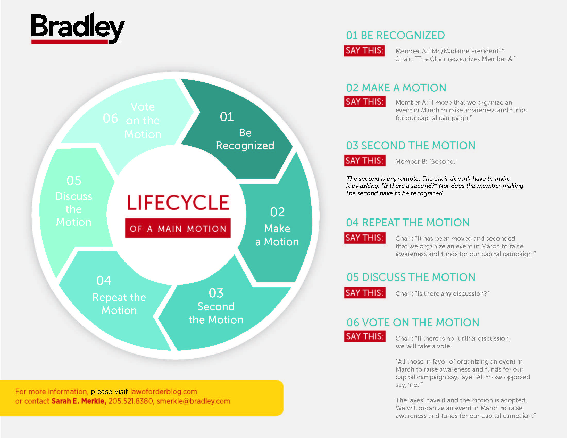 Lifecycle of A Main Motion Infographic