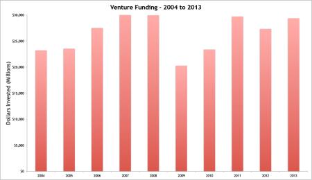 Funding-Total-Year