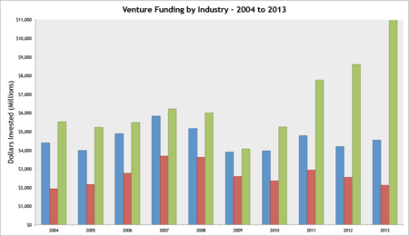 Funding-Industry-Year