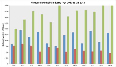 Funding-Industry-Quarter