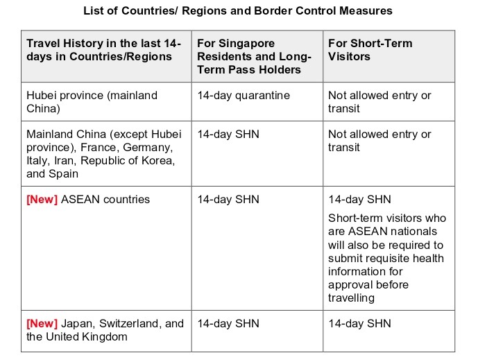 Singapore List of Countries Chart