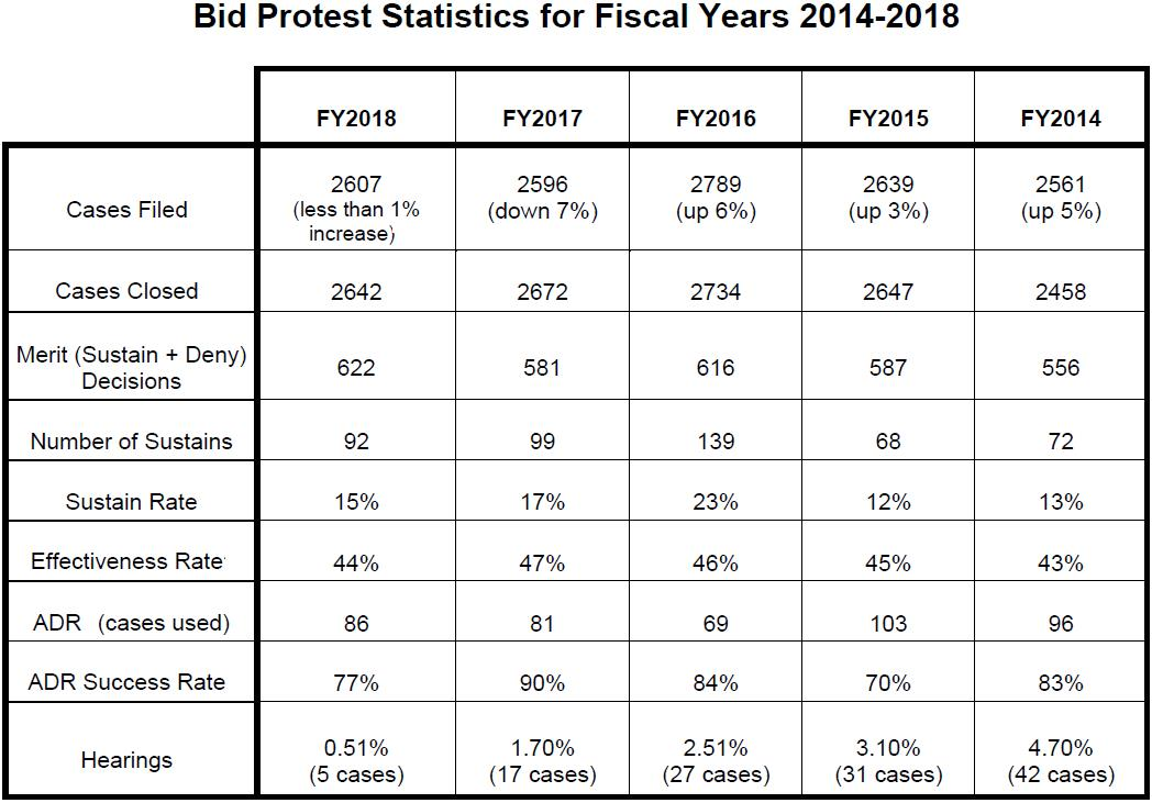 """GAO Bid Protest """"Effectiveness Rate"""" Remains High in FY 2018"""